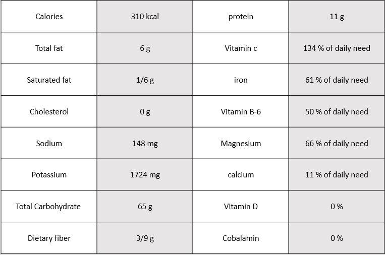 Saffron nutritional information