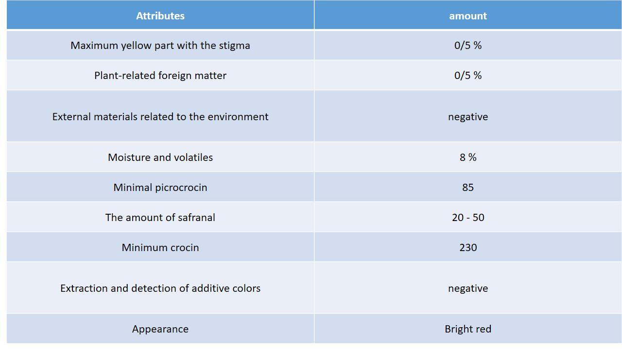 saffron chemical features
